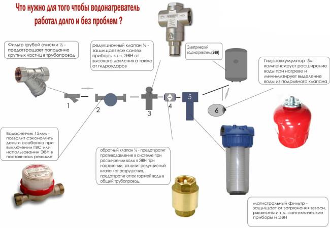 Очистители воды в бытовых условиях